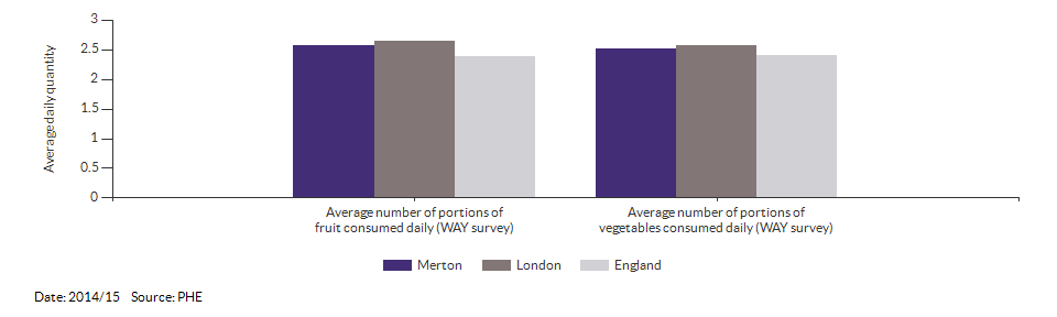 Average daily portions of fruit and vegetable consumed at age 15 for Merton for 2014/15