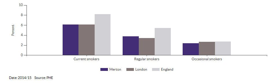 Smoking prevalence at age 15 for Merton for 2014/15
