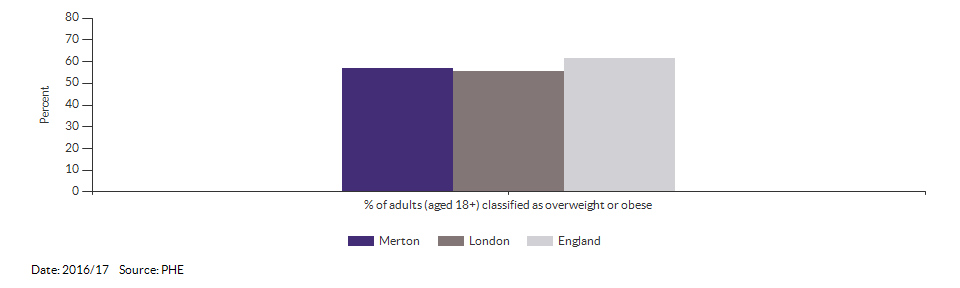 Percentage of adults (aged 18+) classified as overweight or obese for Merton for 2016/17