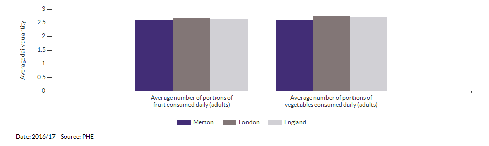 Average number of portions of fruit and vegetables consumed daily (adults) for Merton for 2016/17