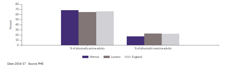 Percentage of physically active and inactive adults for Merton for 2016/17