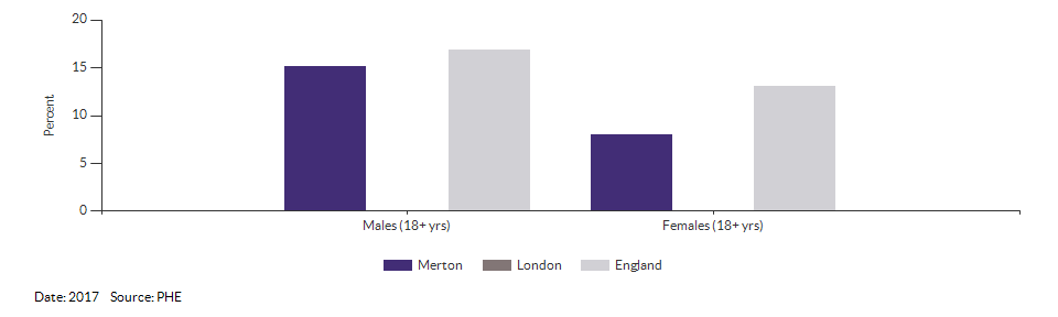 Percentage of physically active and inactive adults for Merton for 2017