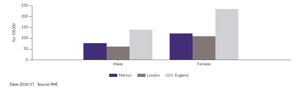 Emergency hospital admissions for intentional self-harm for Merton for 2016/17