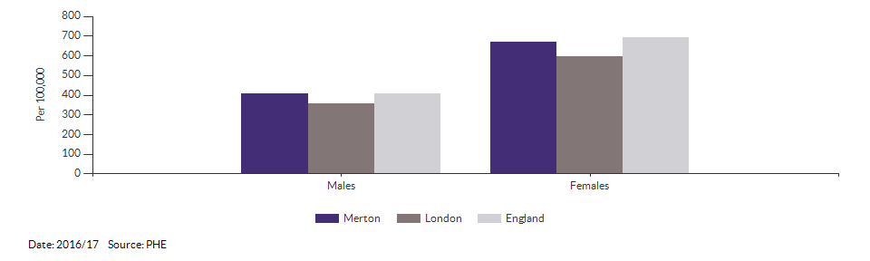 Hip fractures in people aged 65 and over for Merton for 2016/17