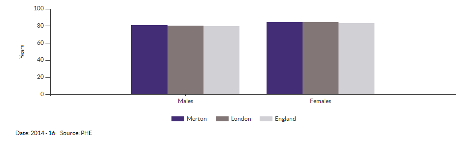 Life expectancy at birth for Merton for 2014 - 16