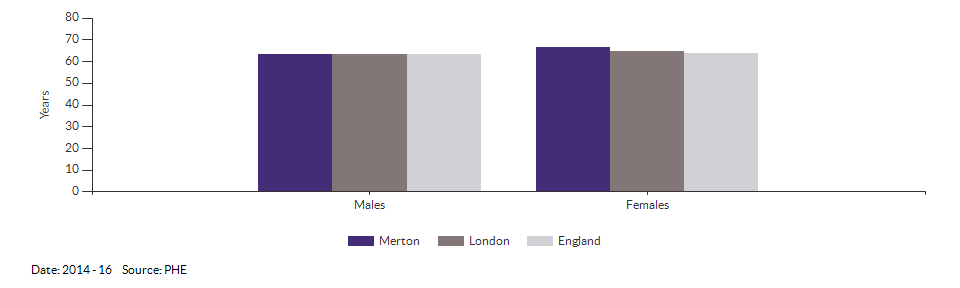 Healthy life expectancy at birth for Merton for 2014 - 16
