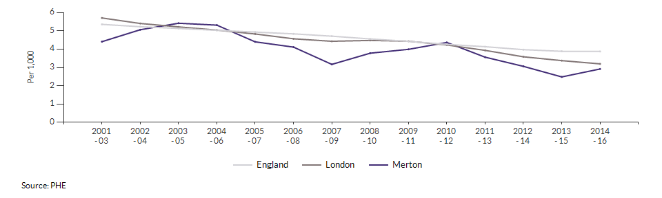 Infant mortality for Merton over time