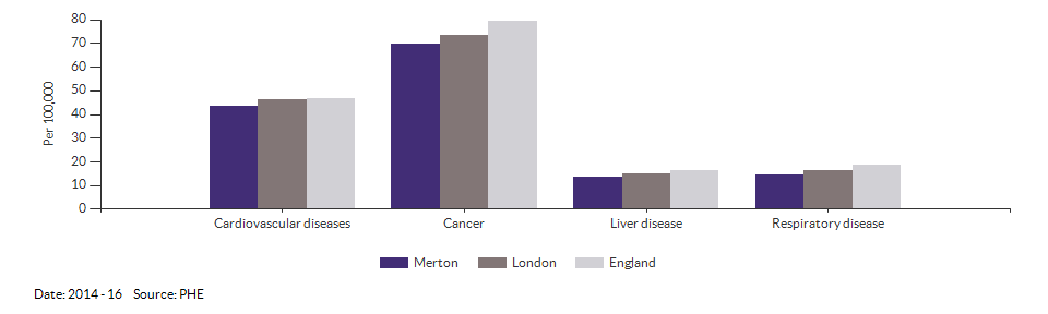 Under 75 mortality rate from causes considered preventable for Merton for 2014 - 16