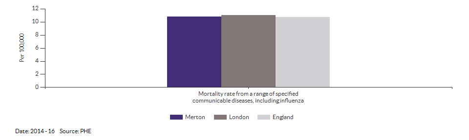 Mortality rate from a range of specified communicable diseases, including influenza for Merton for 2014 - 16