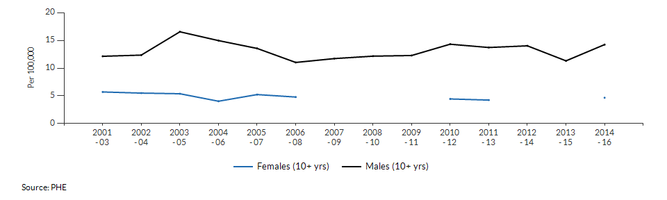 Suicide rate males and females for Merton over time