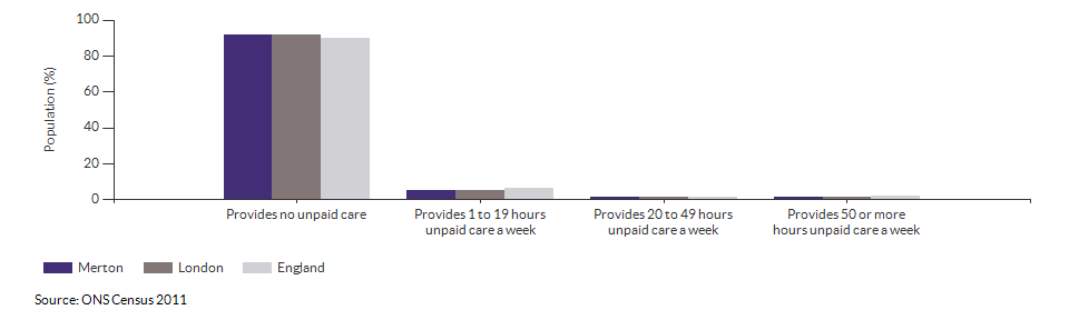 Provision of unpaid care in Merton for 2011