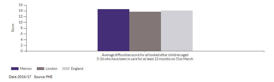 Average difficulties score for all looked after children aged 5-16 who have been in care for at least 12 months on 31st March for Merton for 2016/17