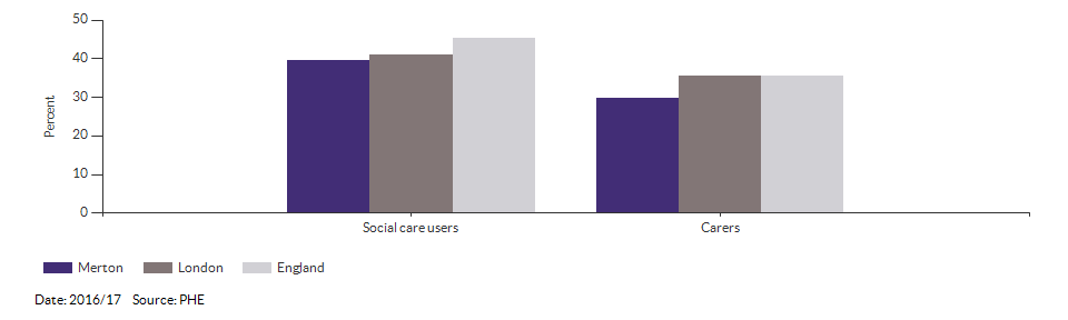 Percentage of adult social care users who have as much social contact as they would like for Merton for 2016/17
