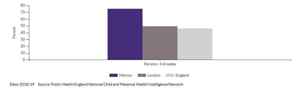 Breastfeeding prevalence at 6-8 weeks after birth for Merton for 2018/19