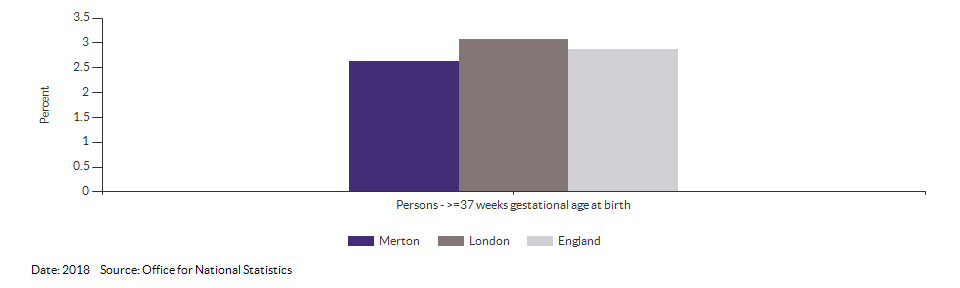 % of all live births at term with low birth weight for Merton for 2018