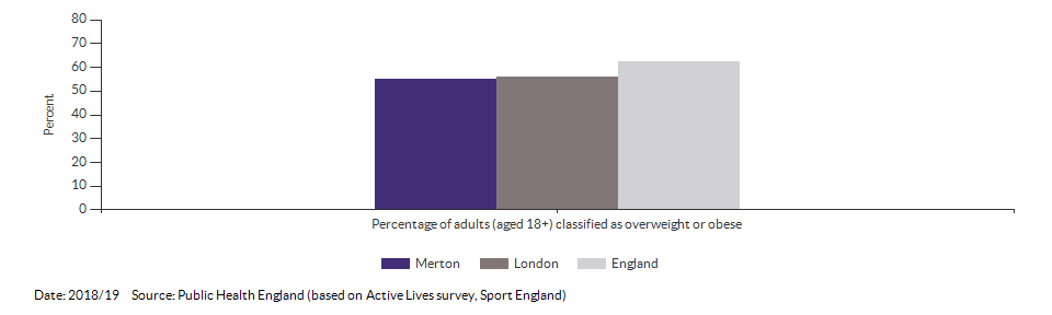 Percentage of adults (aged 18+) classified as overweight or obese for Merton for 2018/19