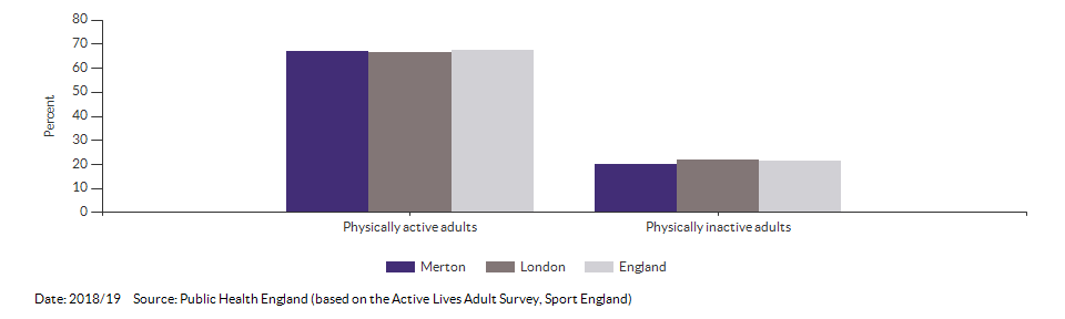 Percentage of physically active and inactive adults for Merton for 2018/19