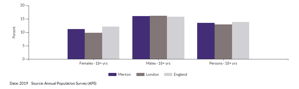 Smoking Prevalence in adults (18+) - current smokers (APS) for Merton for 2019