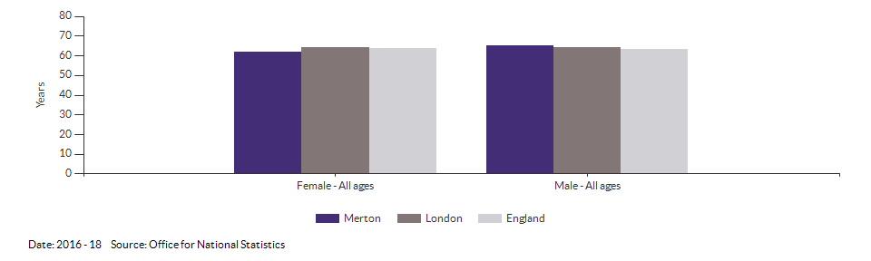 Healthy life expectancy at birth for Merton for 2016 - 18