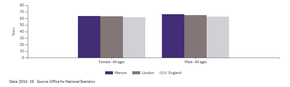 Disability-free life expectancy at birth for Merton for 2016 - 18