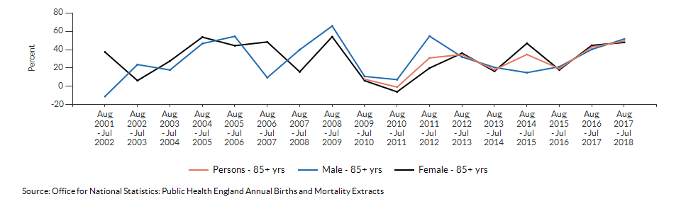 Excess winter deaths index (age 85+) for Merton over time