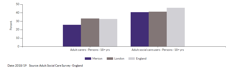 Percentage of adult social care users who have as much social contact as they would like for Merton for 2018/19