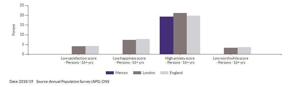Self-reported wellbeing for Merton for 2018/19