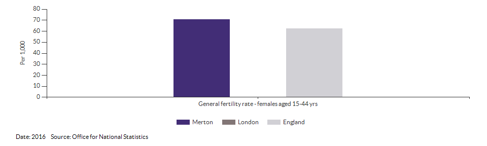 General fertility rate for Merton for 2016
