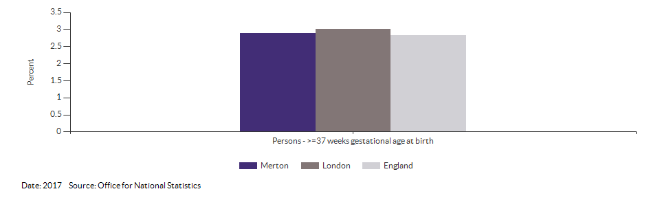 % of all live births at term with low birth weight for Merton for 2017