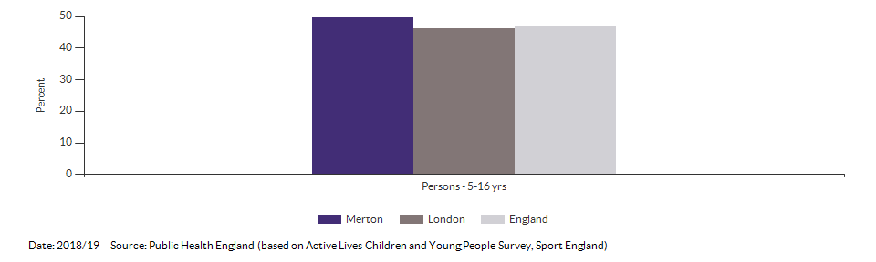 Percentage of physically active children and young people for Merton for 2018/19