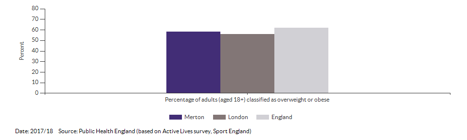 Percentage of adults (aged 18+) classified as overweight or obese for Merton for 2017/18