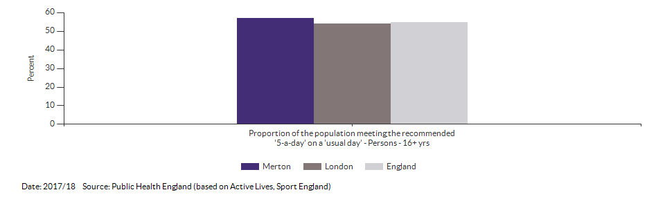 Proportion of the population meeting the recommended '5-a-day' on a 'usual day' (adults) for Merton for 2017/18
