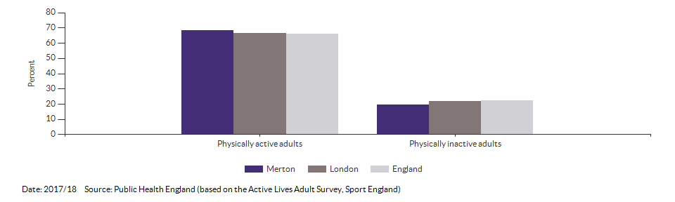 Percentage of physically active and inactive adults for Merton for 2017/18