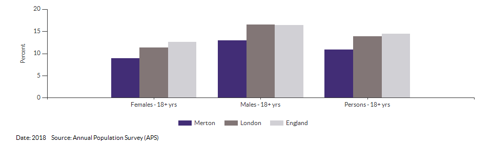Smoking Prevalence in adults (18+) - current smokers (APS) for Merton for 2018