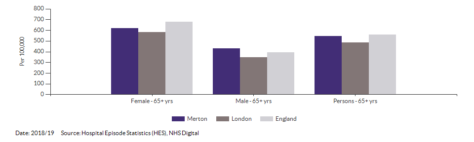 Hip fractures in people aged 65 and over for Merton for 2018/19