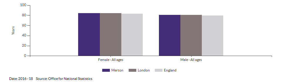 Life expectancy at birth for Merton for 2016 - 18