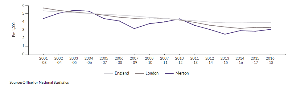 Infant mortality for Merton over time