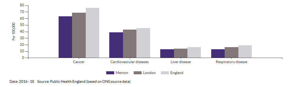 Under 75 mortality rate from causes considered preventable for Merton for 2016 - 18