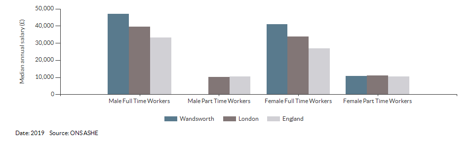 Median annual resident salaries for Wandsworth for (2018)