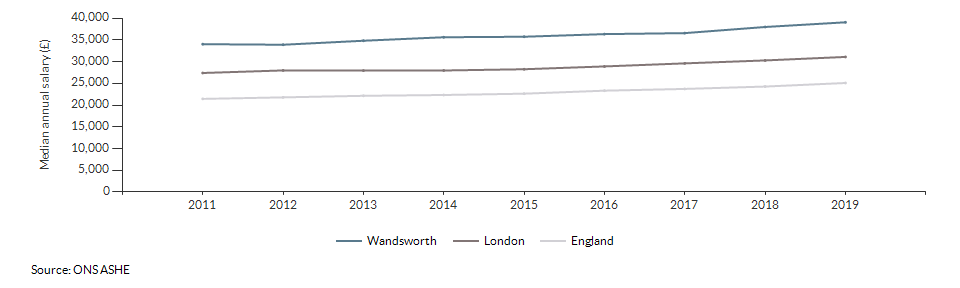 Median annual salary for all residents for Wandsworth over time