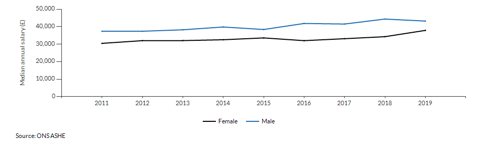 Median annual salary for resident males and females for Wandsworth over time