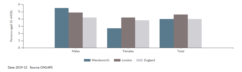 Unemployment rate in Wandsworth for 2018-12