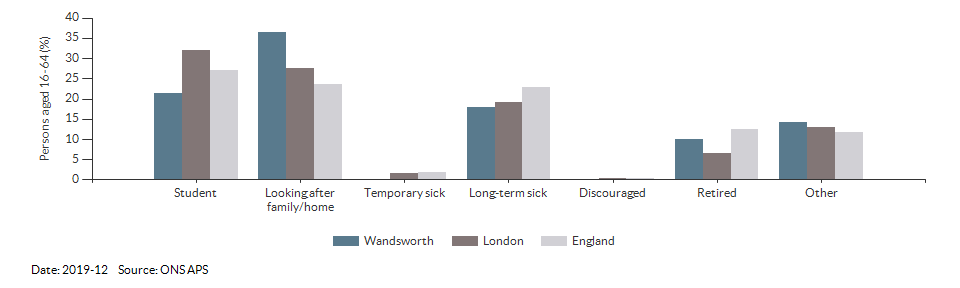 Reasons for economic inactivity in Wandsworth for 2018-12