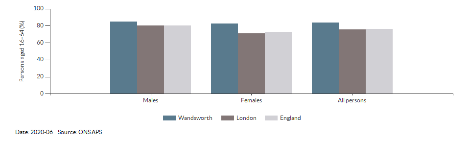 Employment rate in Wandsworth for 2020-06