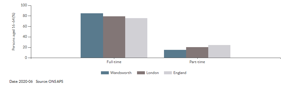 Full-time and part-time employment in Wandsworth for 2020-06