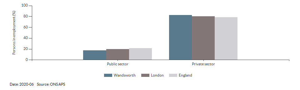 Occupations for the working age population in Wandsworth for 2011