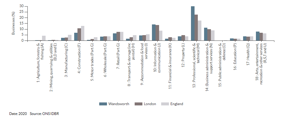 Enterprises by industry for Wandsworth for (2020)