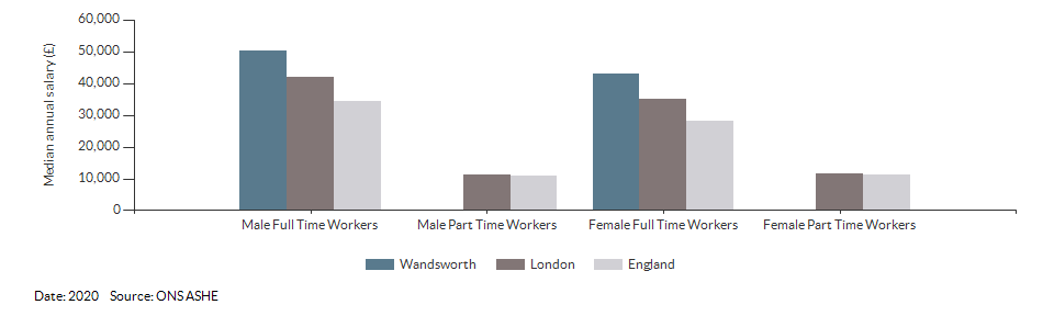 Median annual resident salaries for Wandsworth for (2020)
