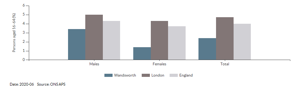 Unemployment rate in Wandsworth for 2020-06