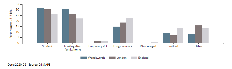 Reasons for economic inactivity in Wandsworth for 2020-06